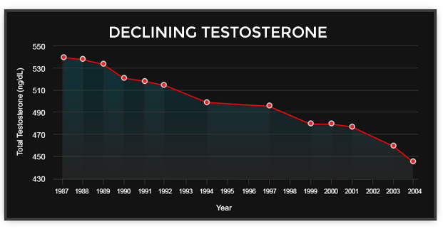 Graph showing generational decline in testosterone levels
